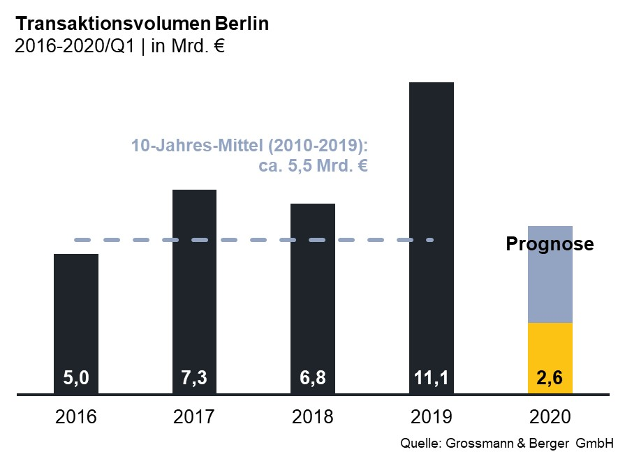 Transaktionsvolumen Investment Berlin 1Q2020